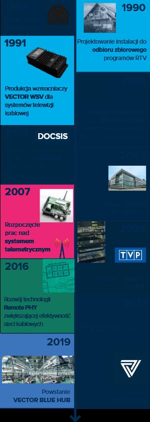 vector timeline